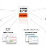 Sinkronisasi Microsoft Outlook Dengan Zimbra Open Source jilid 1