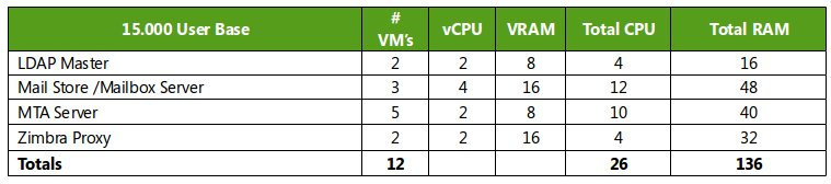 vavai-contoh-zimbra-server-sizing